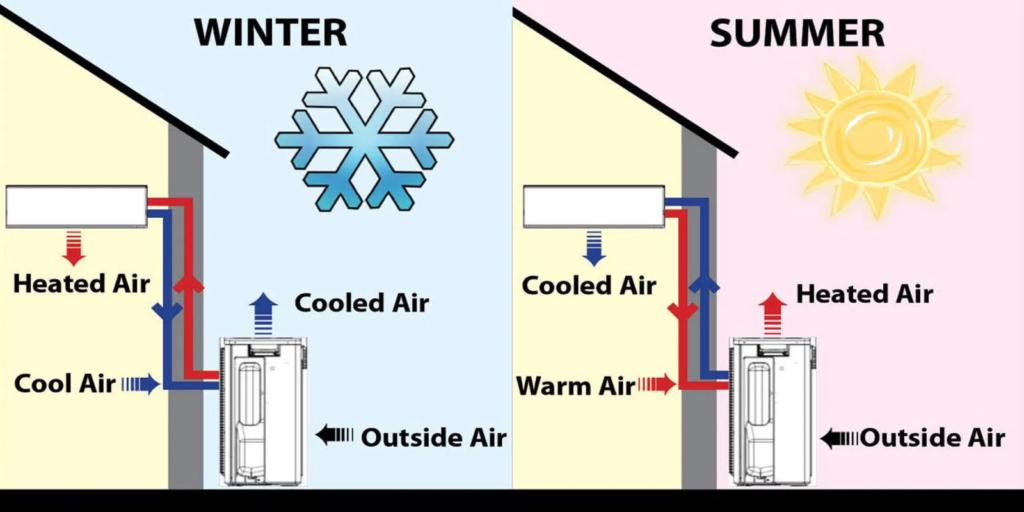 Funzione pompa di calore-estate-inverno-condizionatori Brescia - Copia