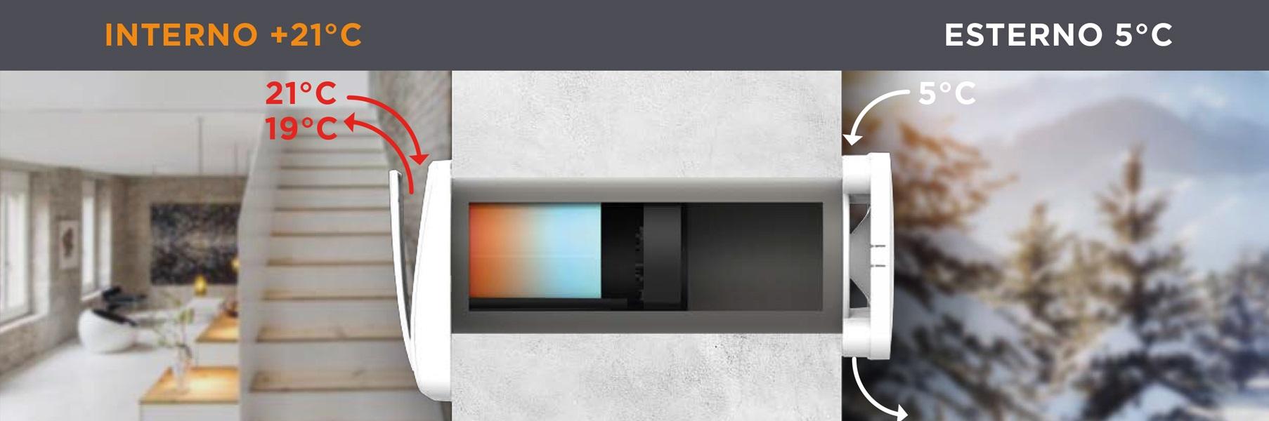 ghost- recuperatore di calore decentralizzato